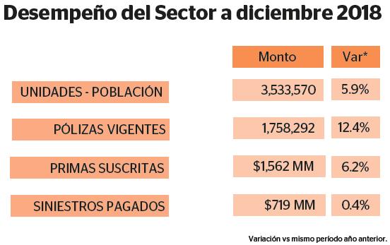 ESPECIALES  | SECTOR ASEGURADOR: PROTECCIÓN A GRAN ESCALA