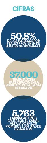 ESPECIALES  | Canal de Panamá: ENTRE ÉXITOS Y DESAFÍOS
