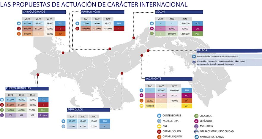 ESPECIALES  | PLAN ESTRATÉGICO DE DESARROLLO MARÍTIMO Y PORTUARIO DE LA REPÚBLICA DE PANAMÁ VISIÓN 2040.