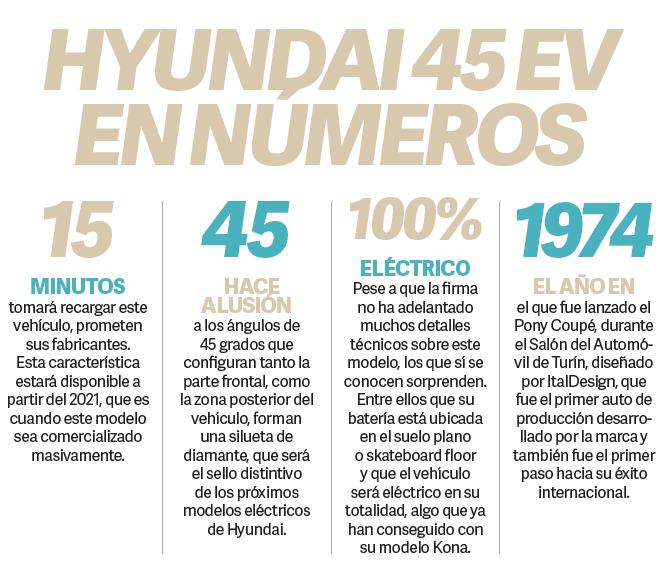 ESPECIALES  | EV CONCEPT HYUNDAI UN PRODIGIO RETROFUTURISTA