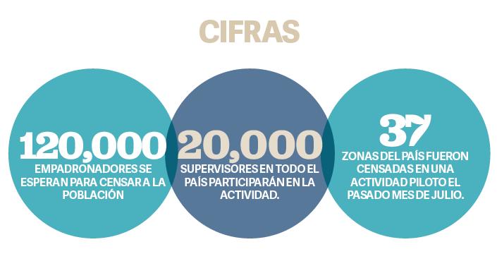 ESPECIALES  | Actualización de datos del Censo 2020