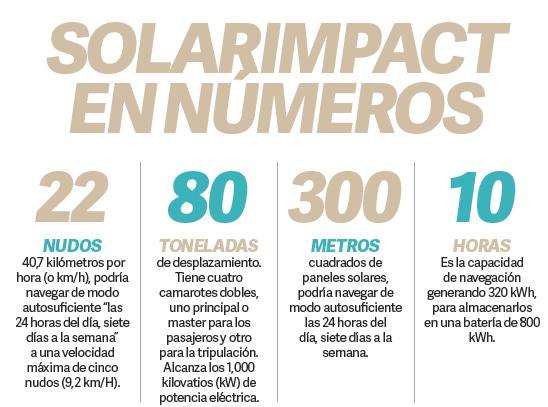 ESPECIALES  | SolarImpact un yate eléctrico