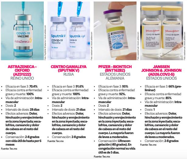 ESPECIALES LIFESTYLE SALUD  | Vacunas contra COVID-19